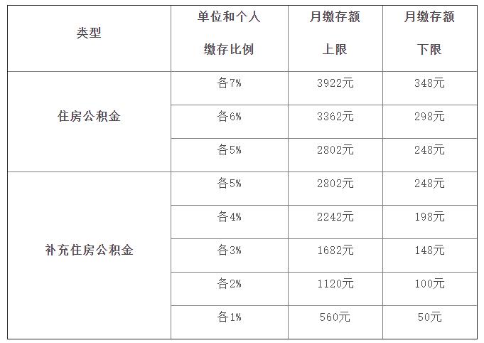 上海最新社保基数_上海2020年最新社保公积金基数